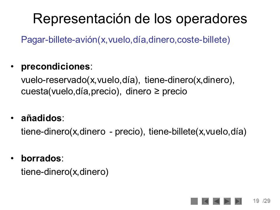 Representación de los operadores