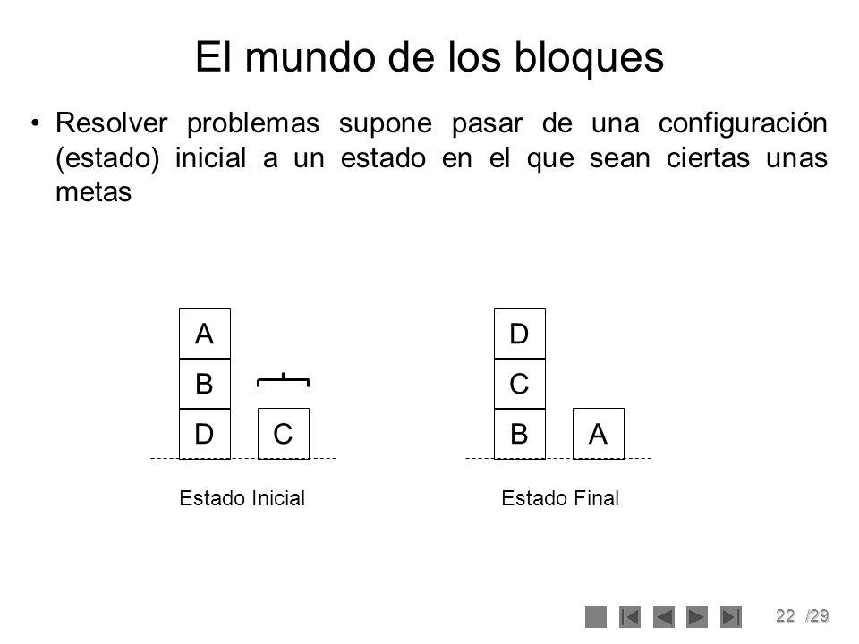 El mundo de los bloques Resolver problemas supone pasar de una configuración (estado) inicial a un estado en el que sean ciertas unas metas.