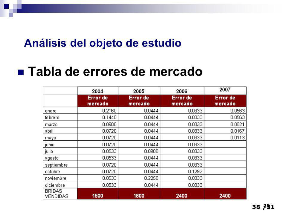 Tabla de errores de mercado