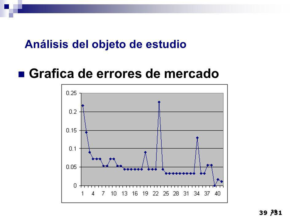 Grafica de errores de mercado