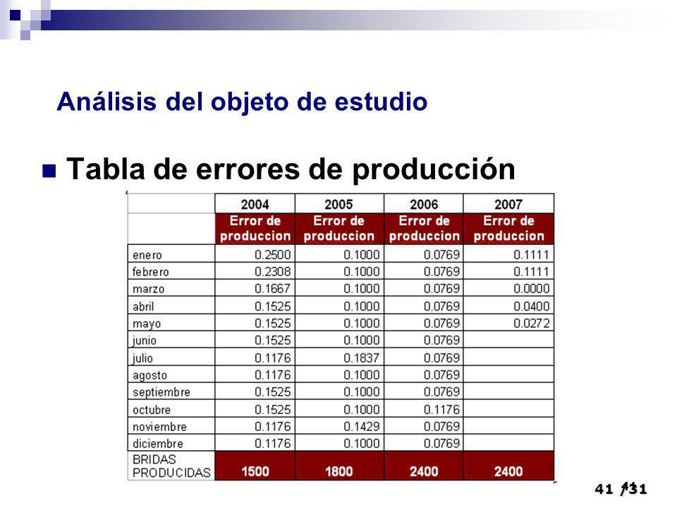 Tabla de errores de producción