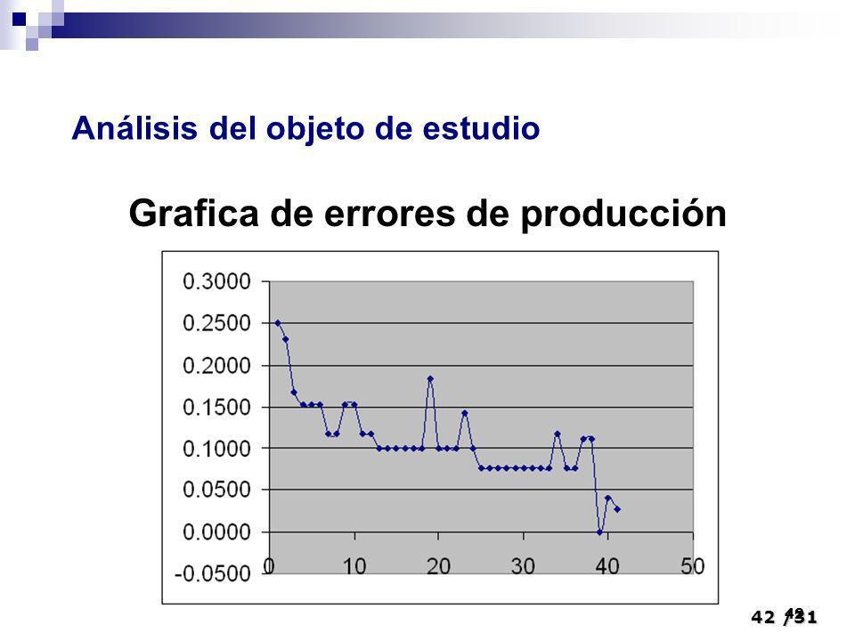 Grafica de errores de producción