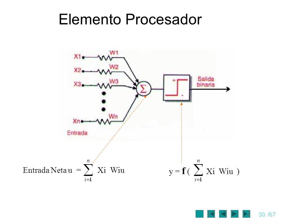 Elemento Procesador Entrada Neta u = Xi Wiu y = f ( Xi Wiu )