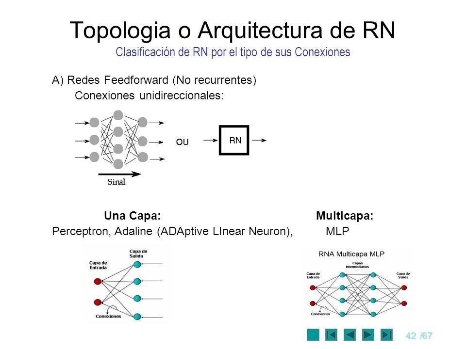 Topologia o Arquitectura de RN Clasificación de RN por el tipo de sus Conexiones