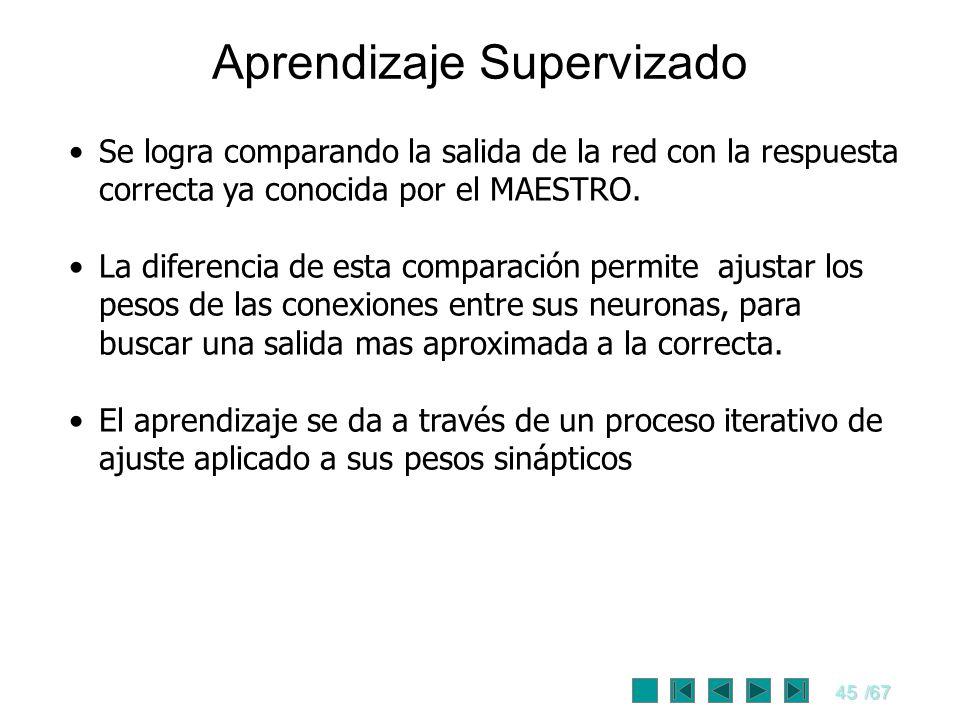Aprendizaje Supervizado