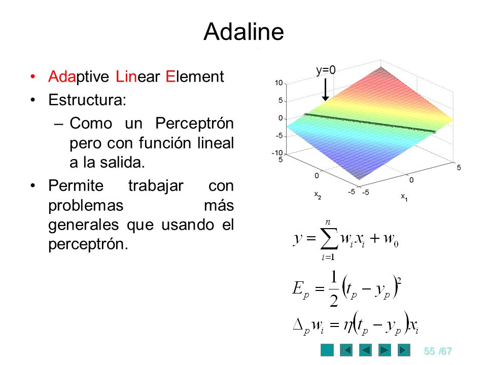 Adaline Adaptive Linear Element Estructura: