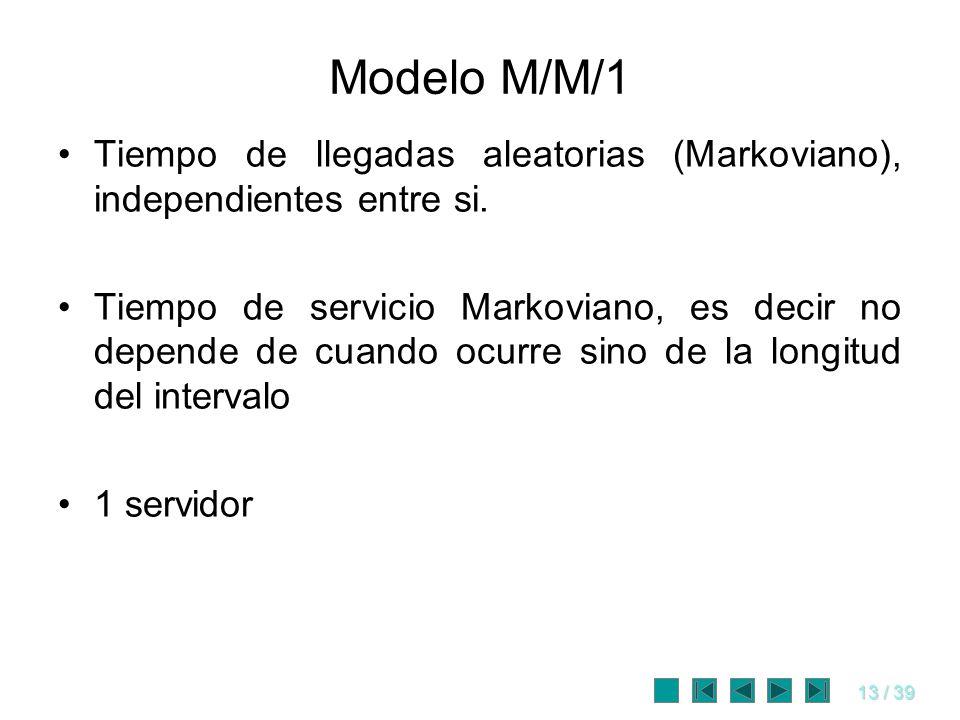 Modelo M/M/1 Tiempo de llegadas aleatorias (Markoviano), independientes entre si.