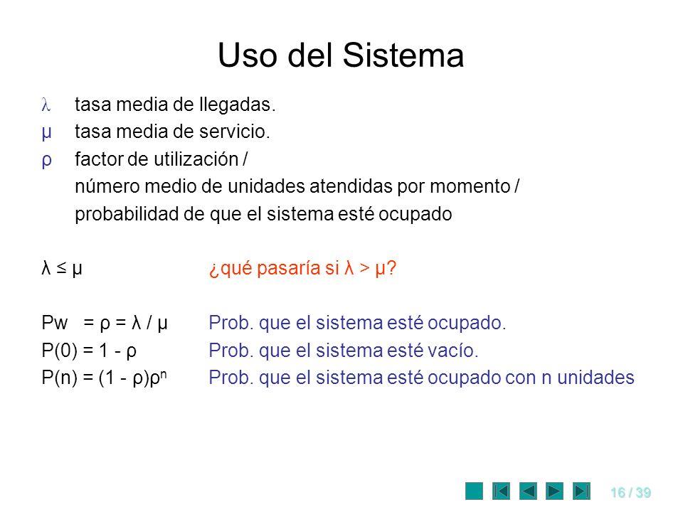 Uso del Sistema λ tasa media de llegadas. μ tasa media de servicio.