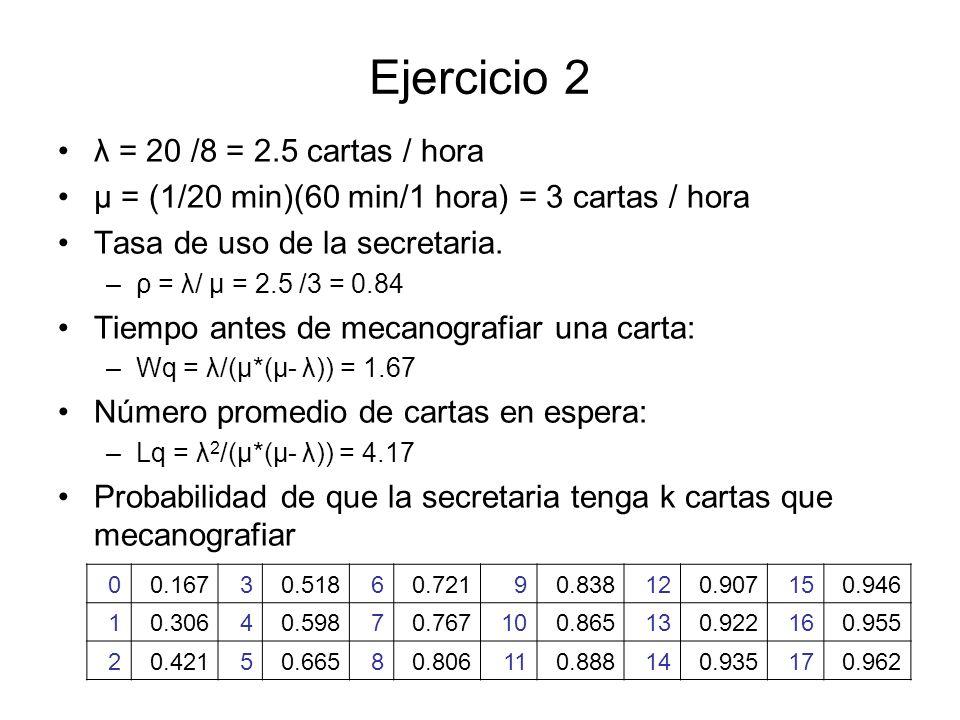 Ejercicio 2 λ = 20 /8 = 2.5 cartas / hora