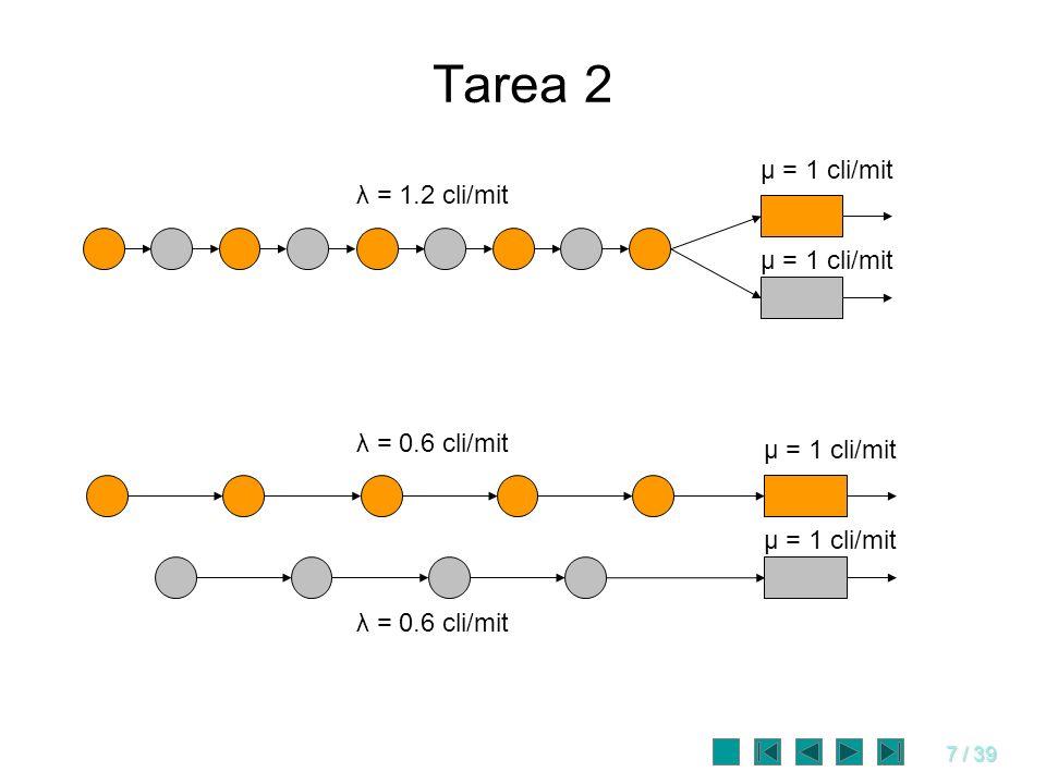 Tarea 2 μ = 1 cli/mit λ = 1.2 cli/mit μ = 1 cli/mit λ = 0.6 cli/mit