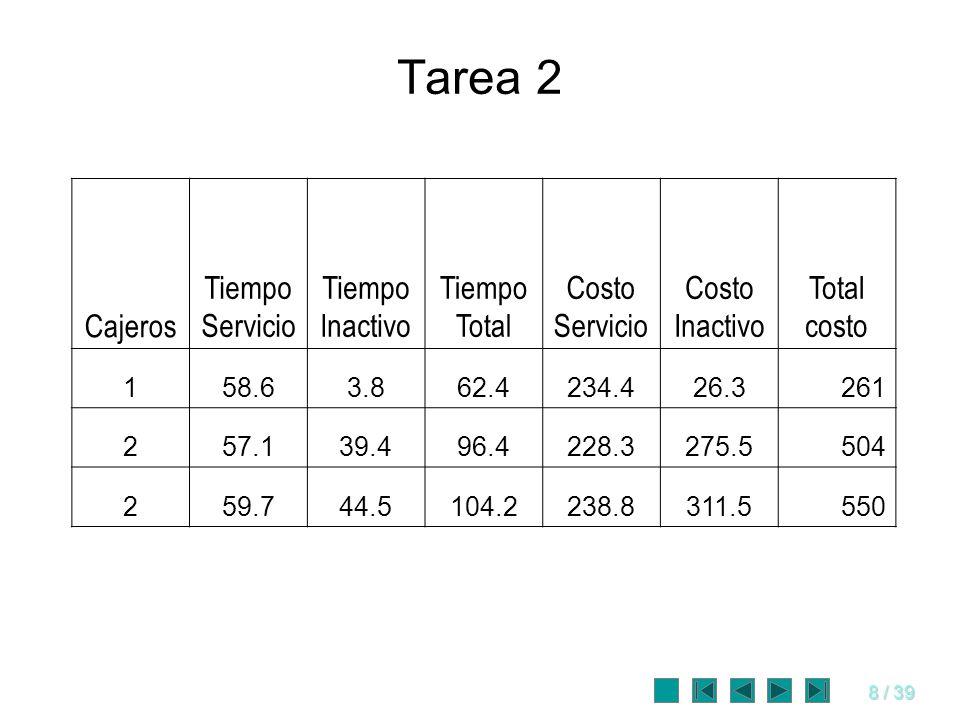 Tarea 2 Cajeros Tiempo Servicio Tiempo Inactivo Tiempo Total