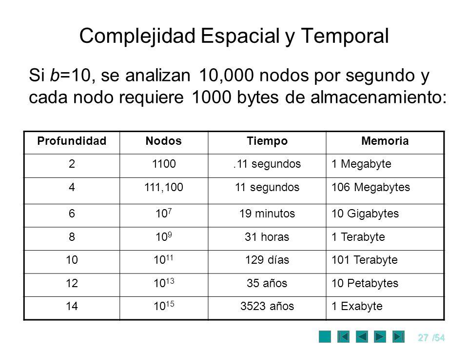 Complejidad Espacial y Temporal