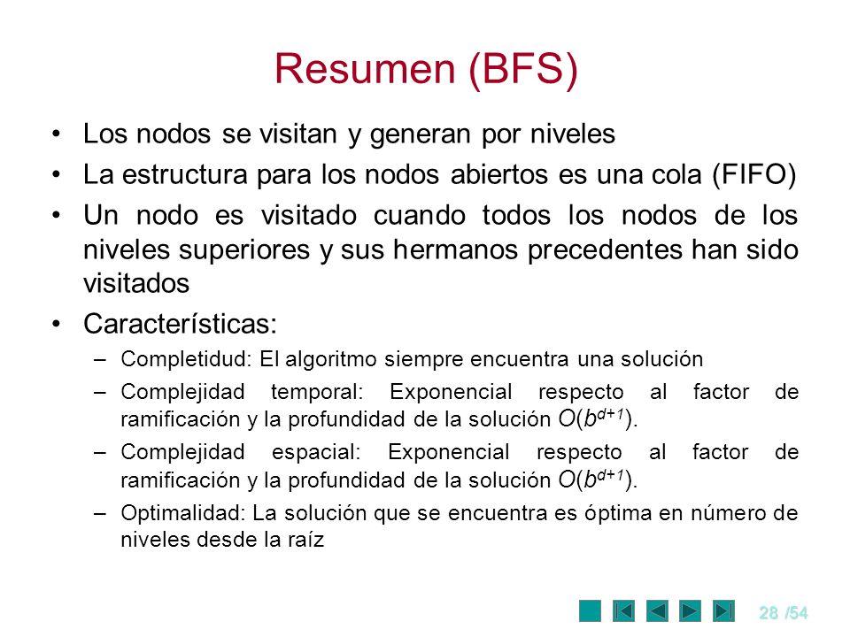 Resumen (BFS) Los nodos se visitan y generan por niveles