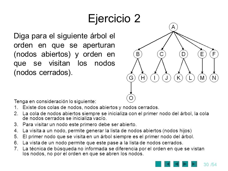 Ejercicio 2 Diga para el siguiente árbol el orden en que se aperturan (nodos abiertos) y orden en que se visitan los nodos (nodos cerrados).
