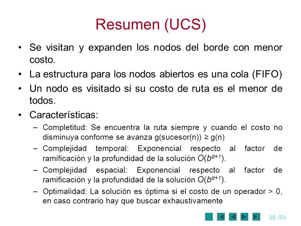Resumen (UCS)Se visitan y expanden los nodos del borde con menor costo. La estructura para los nodos abiertos es una cola (FIFO)