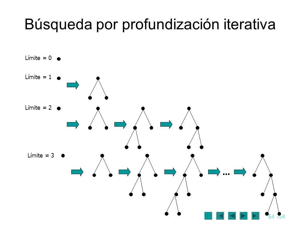 Búsqueda por profundización iterativa