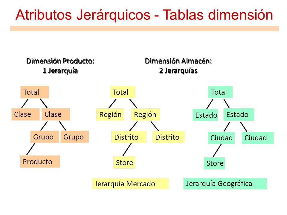 Atributos Jerárquicos - Tablas dimensión