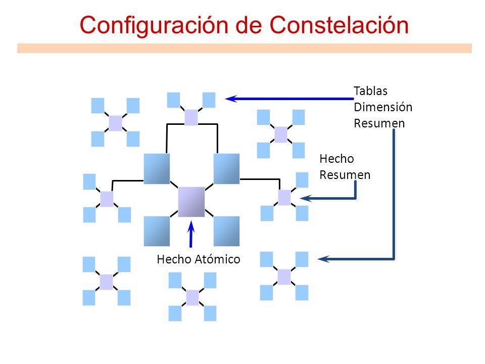 Configuración de Constelación