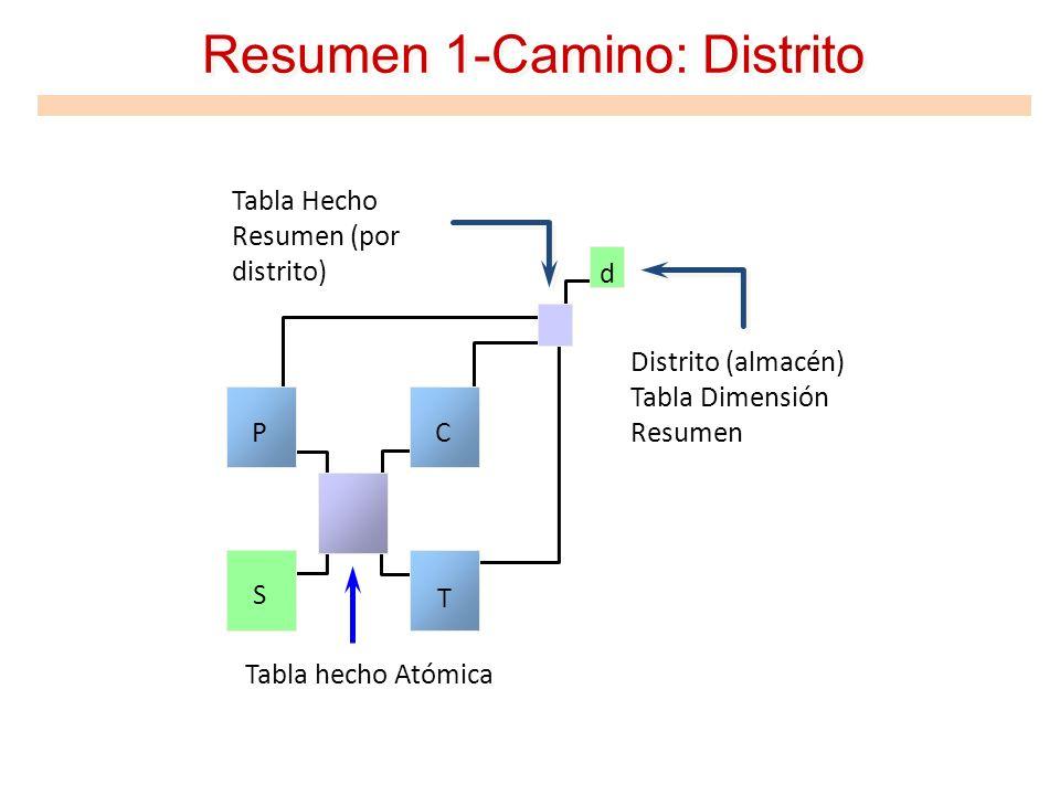 Resumen 1-Camino: Distrito