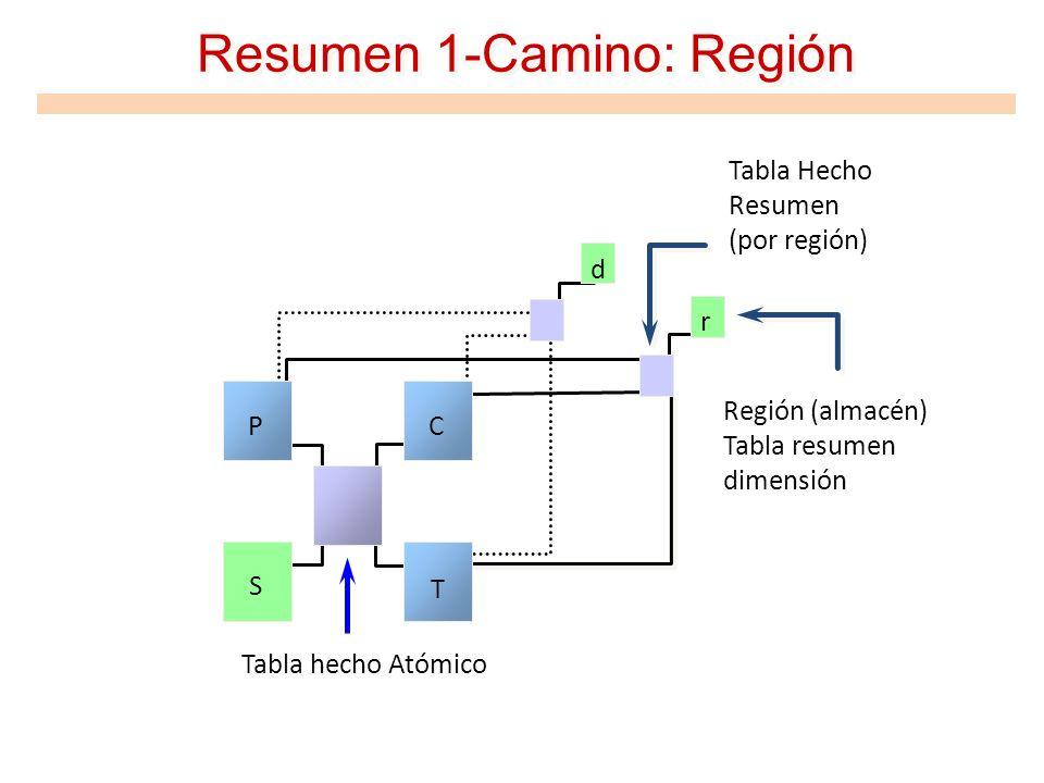 Resumen 1-Camino: Región