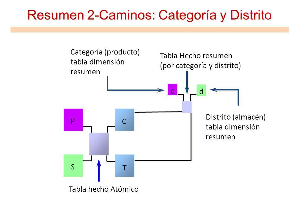 Resumen 2-Caminos: Categoría y Distrito