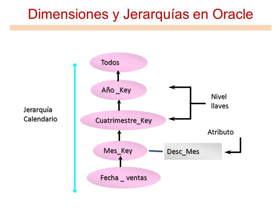 Dimensiones y Jerarquías en Oracle