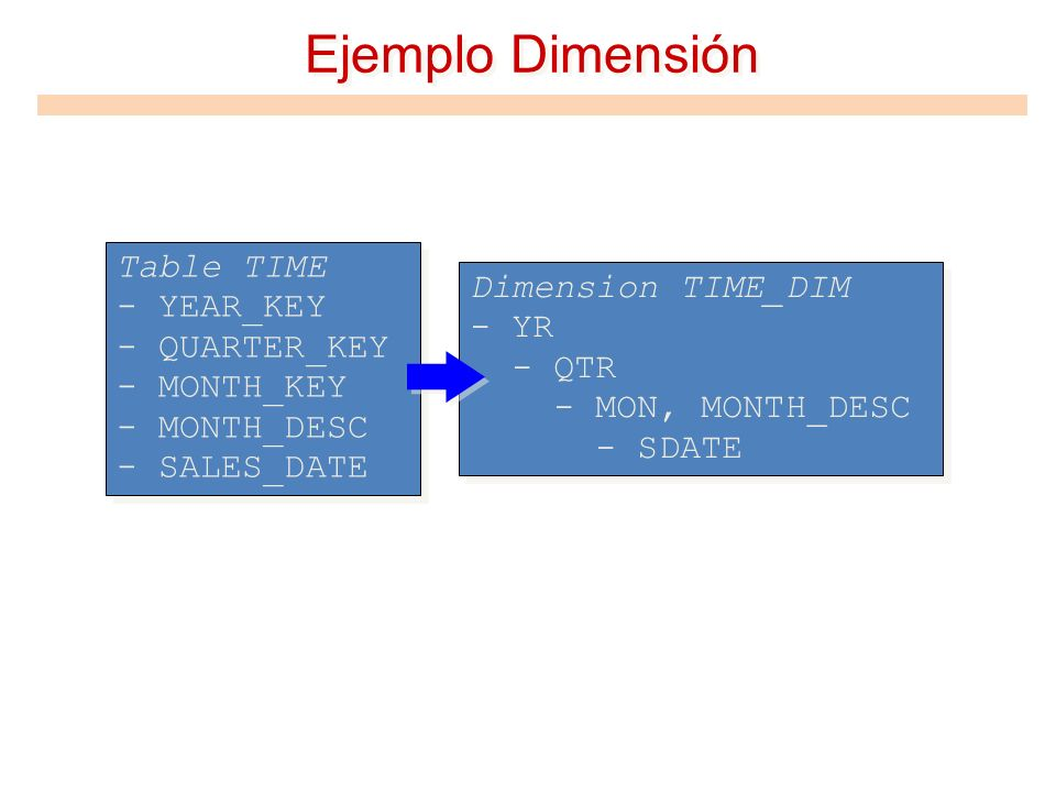Ejemplo Dimensión Table TIME - YEAR_KEY - QUARTER_KEY - MONTH_KEY