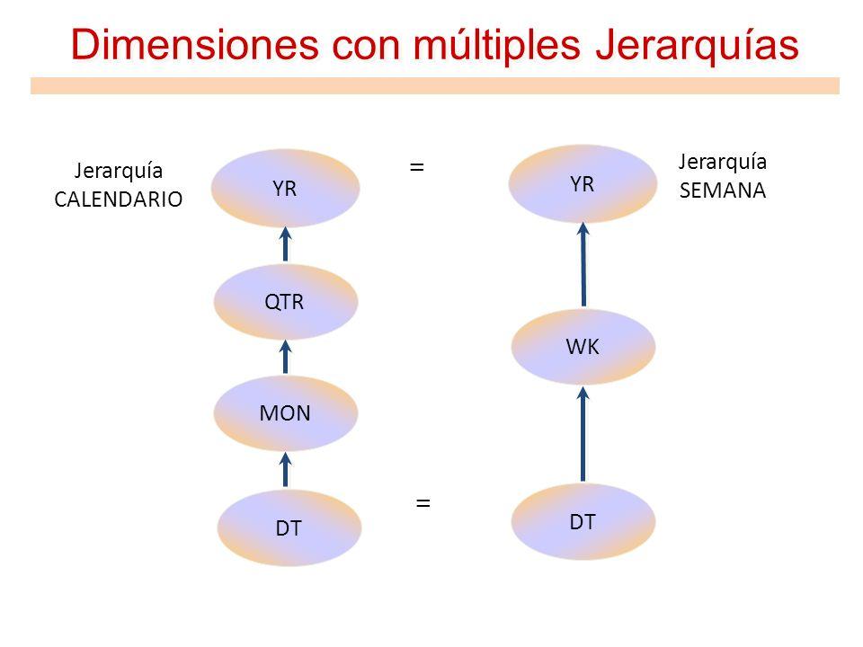 Dimensiones con múltiples Jerarquías
