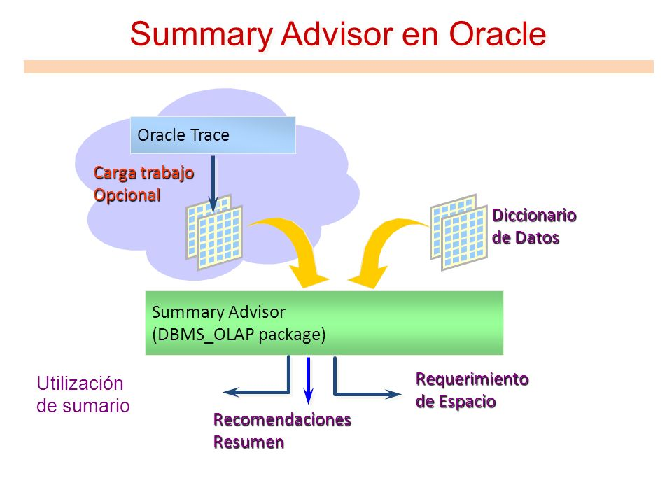 Summary Advisor en Oracle