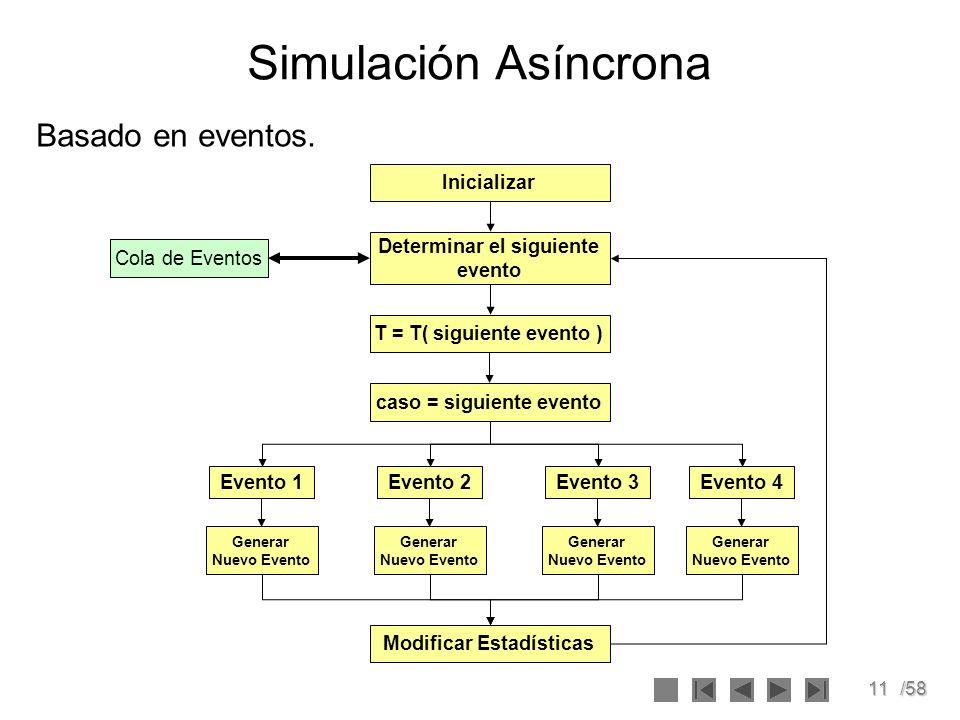 Simulación Asíncrona Basado en eventos. Inicializar