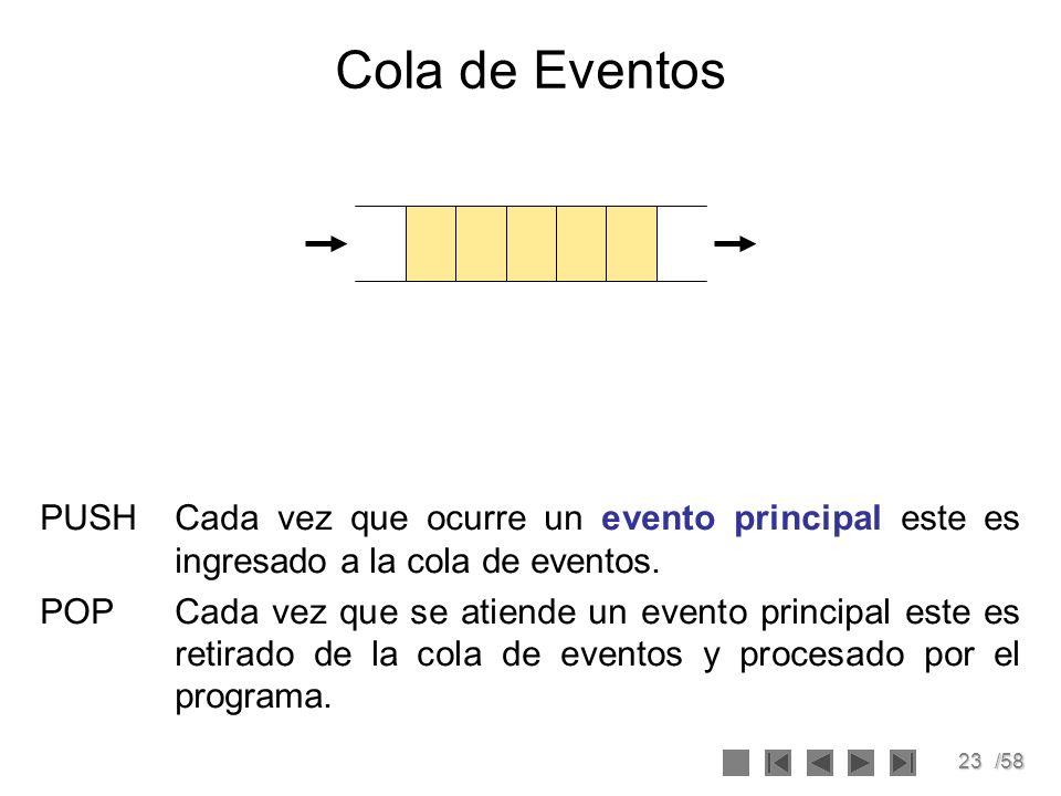 Cola de EventosPUSH Cada vez que ocurre un evento principal este es ingresado a la cola de eventos.
