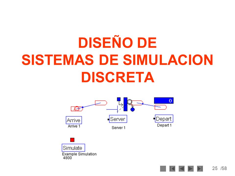 DISEÑO DE SISTEMAS DE SIMULACION DISCRETA