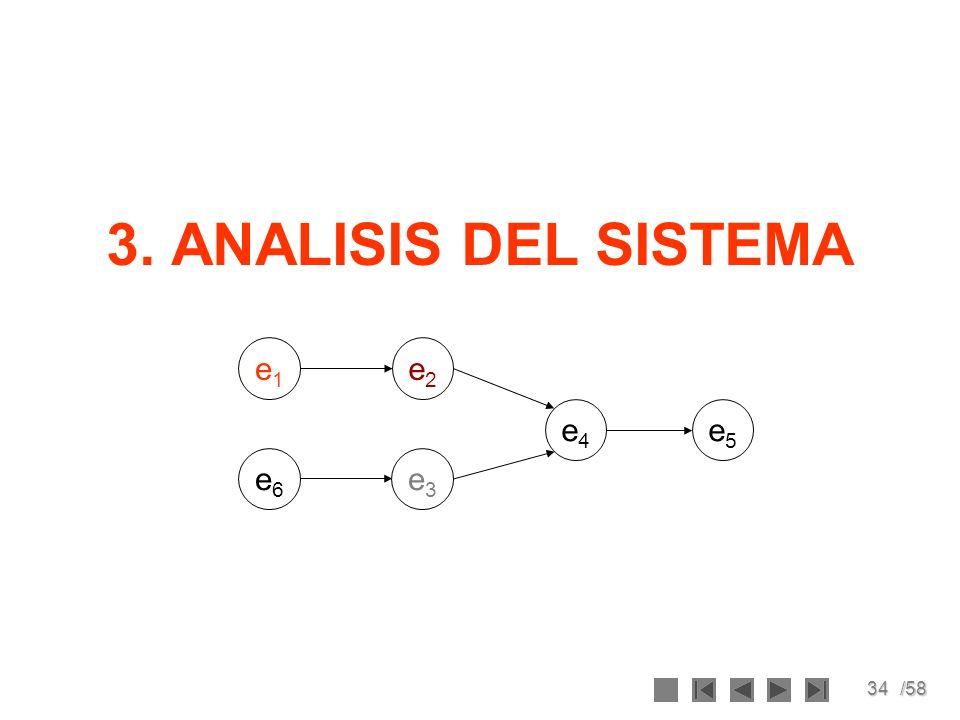 3. ANALISIS DEL SISTEMA e1 e3 e2 e4 e5 e6
