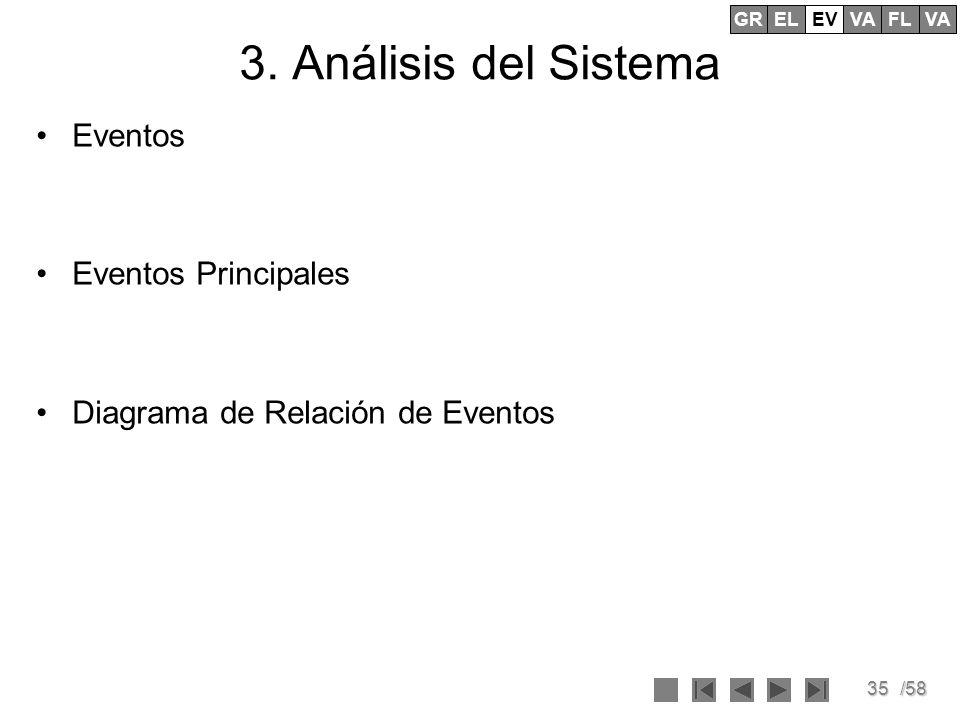 3. Análisis del Sistema Eventos Eventos Principales