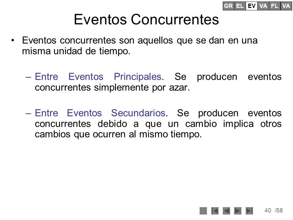 GREV. EL. VA. FL. Eventos Concurrentes. Eventos concurrentes son aquellos que se dan en una misma unidad de tiempo.