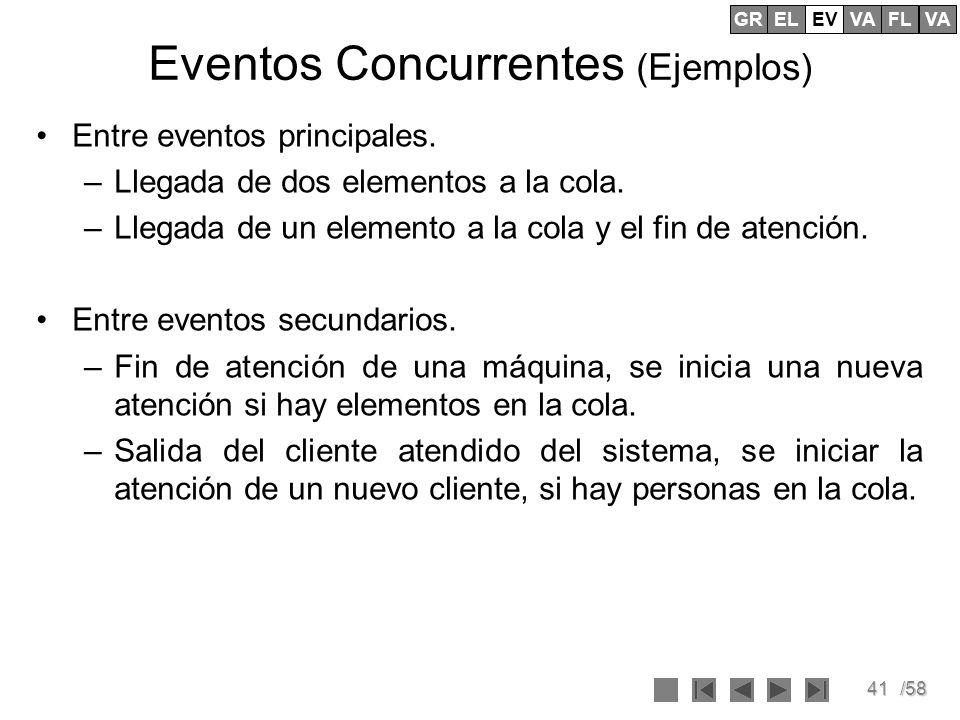 Eventos Concurrentes (Ejemplos)