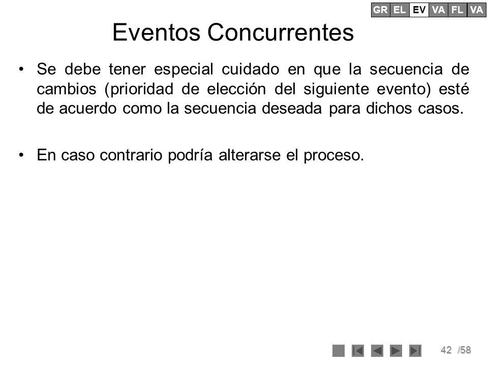 GR EV. EL. VA. FL. Eventos Concurrentes.