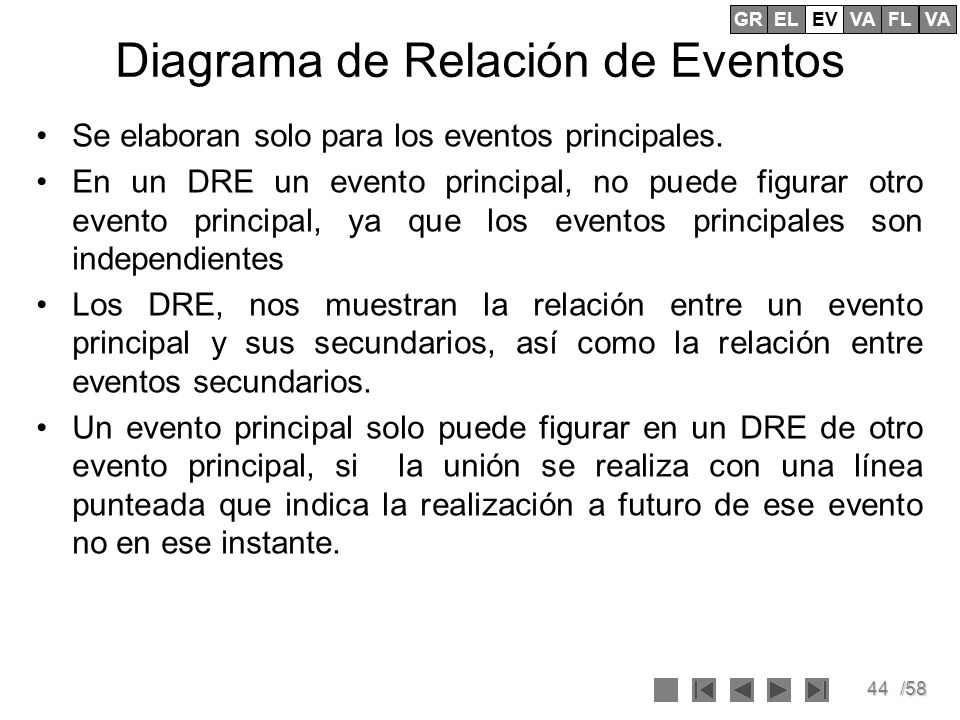 Diagrama de Relación de Eventos