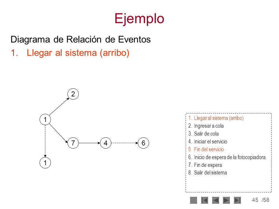 Ejemplo Diagrama de Relación de Eventos Llegar al sistema (arribo) 2 1