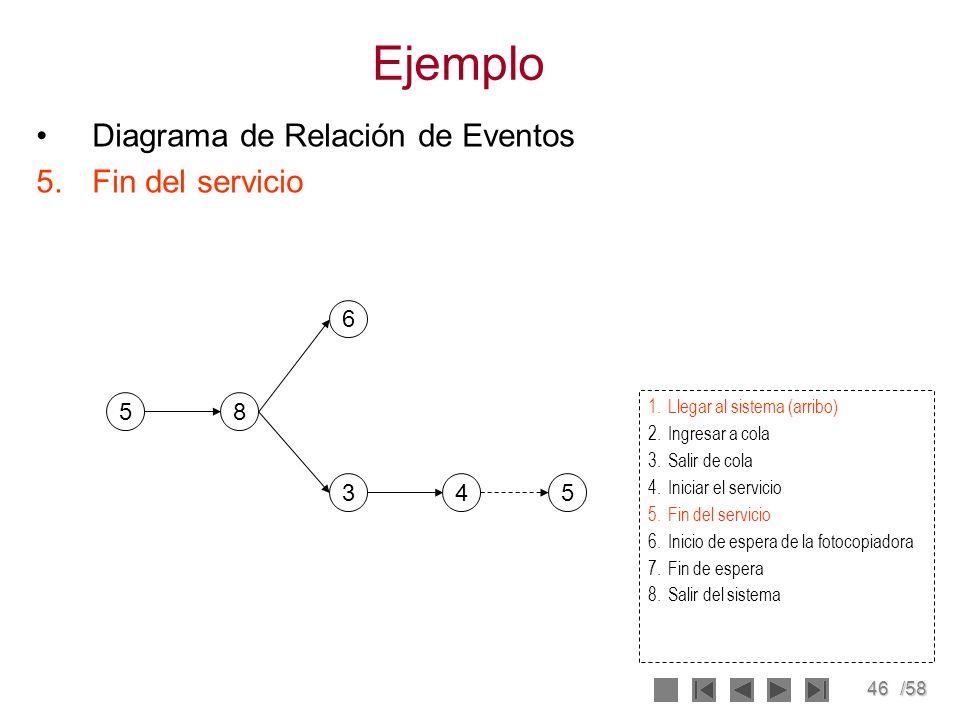 Ejemplo Diagrama de Relación de Eventos Fin del servicio 6 5 8 3 4 5