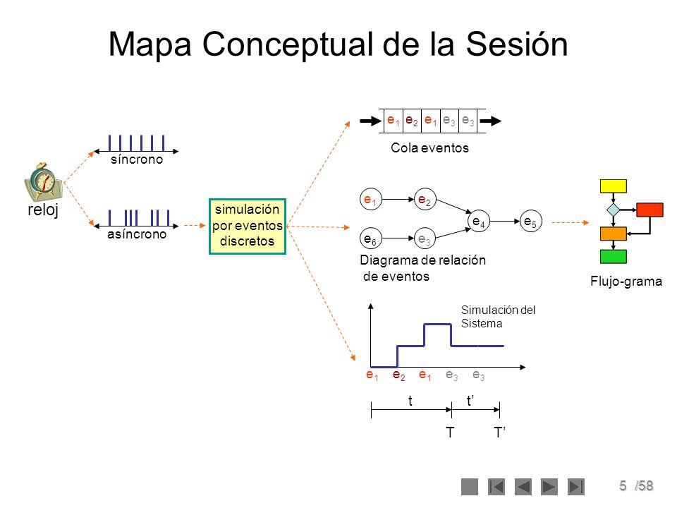 Mapa Conceptual de la Sesión