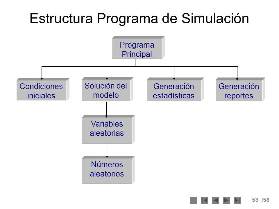 Estructura Programa de Simulación