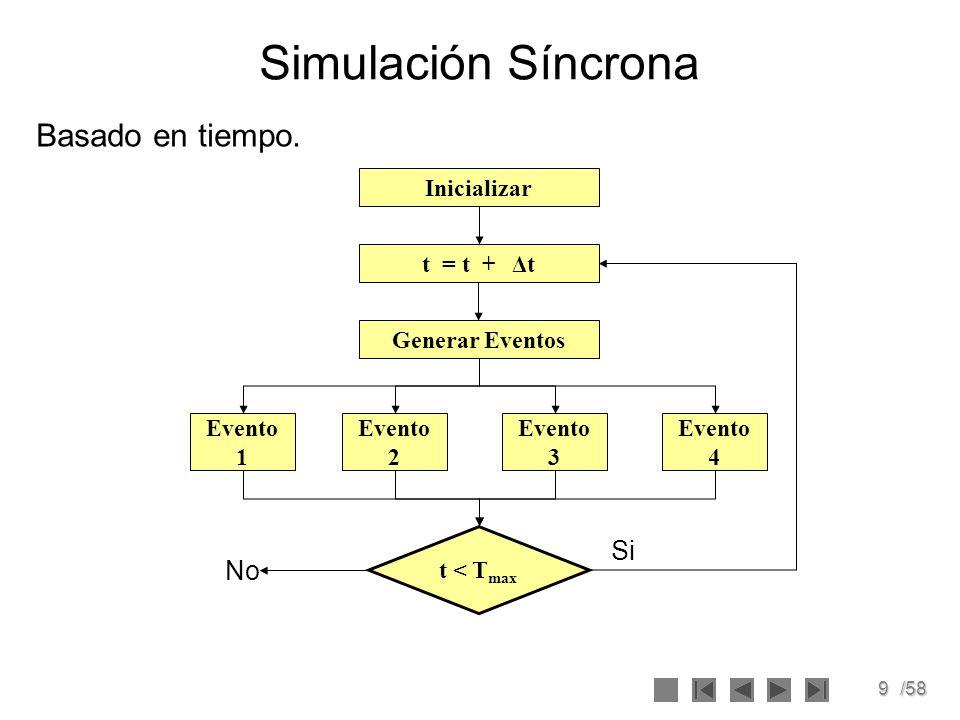 Simulación Síncrona Basado en tiempo. Si No Inicializar t = t + Δt