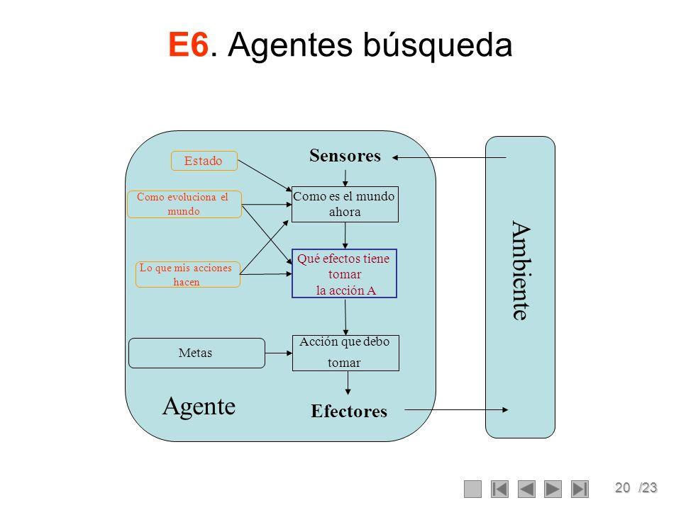 E6. Agentes búsqueda Ambiente Agente Sensores Efectores Estado