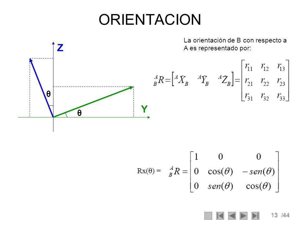 ORIENTACION La orientación de B con respecto a A es representado por: Z θ Y θ
