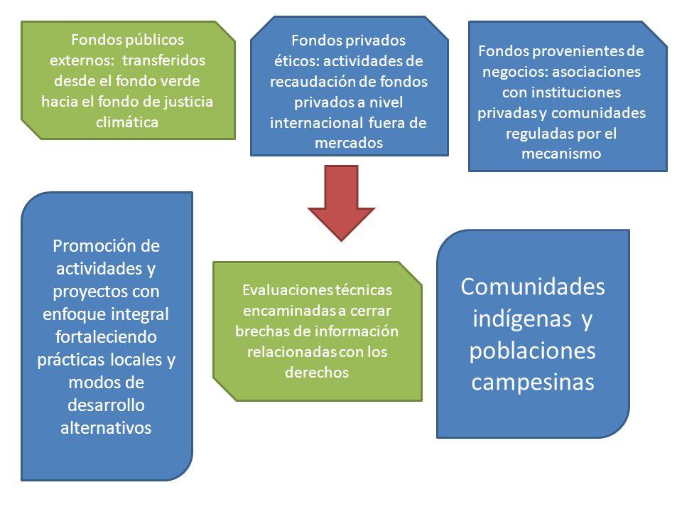 Comunidades indígenas y poblaciones campesinas