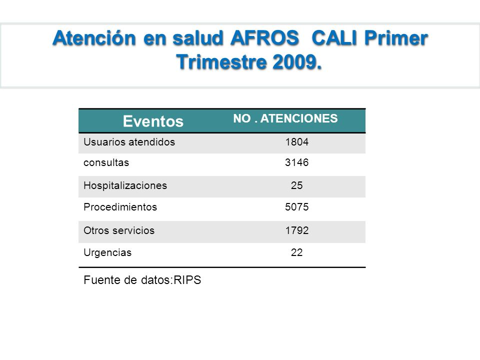 Atención en salud AFROS CALI Primer Trimestre 2009.