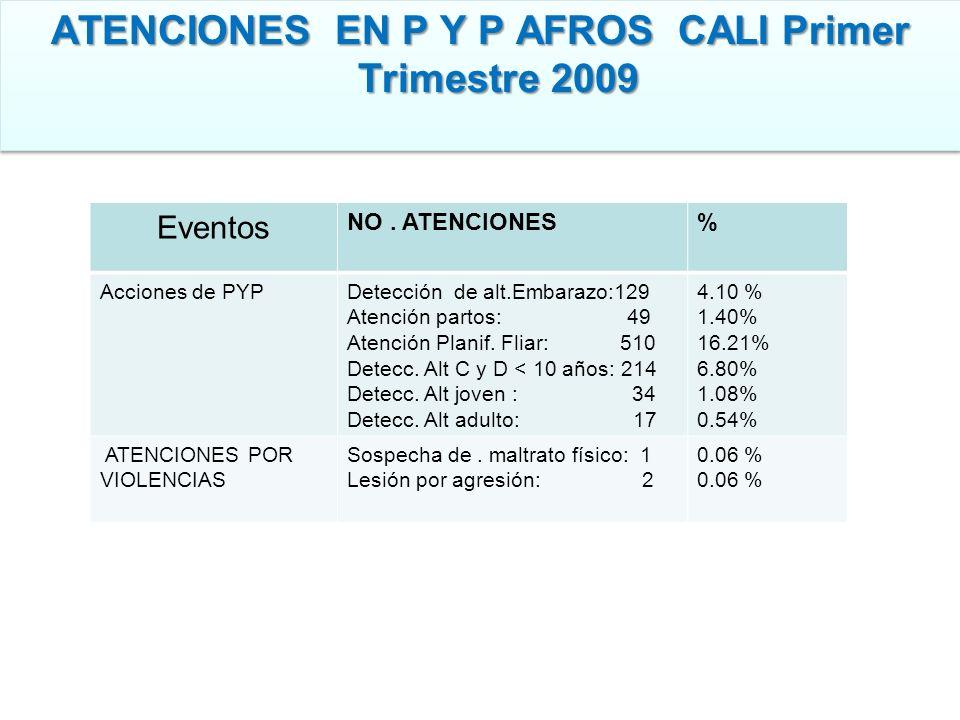 ATENCIONES EN P Y P AFROS CALI Primer Trimestre 2009