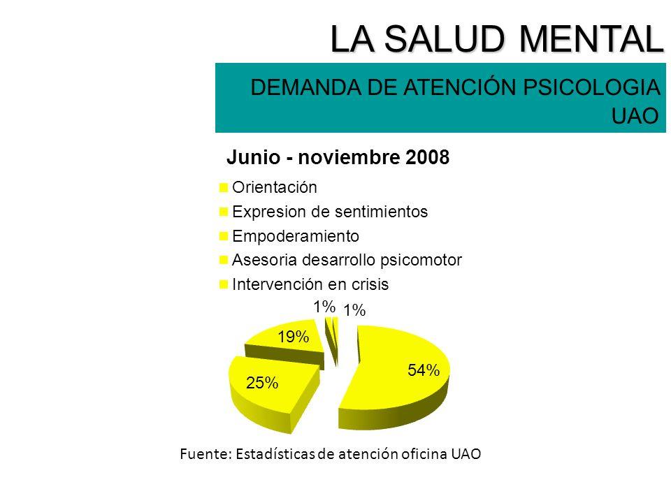 LA SALUD MENTAL DEMANDA DE ATENCIÓN PSICOLOGIA UAO