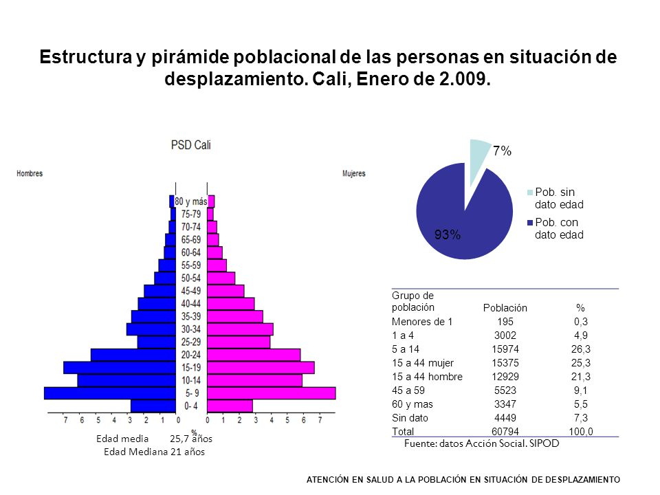 Fuente: datos Acción Social. SIPOD